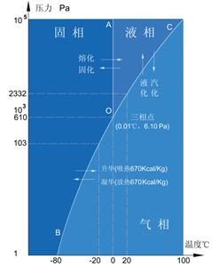 冷冻干燥机概念相关技术资料和方法