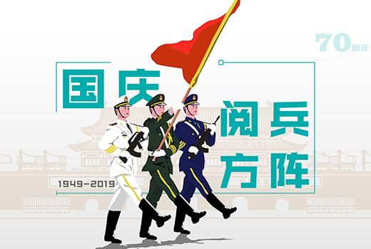【重磅】国庆阅兵方阵披露